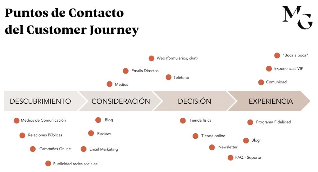 como-hacer-customer-journey