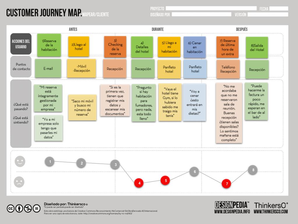 customer journey ejemplos