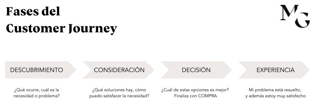 fases-del-customer-journey